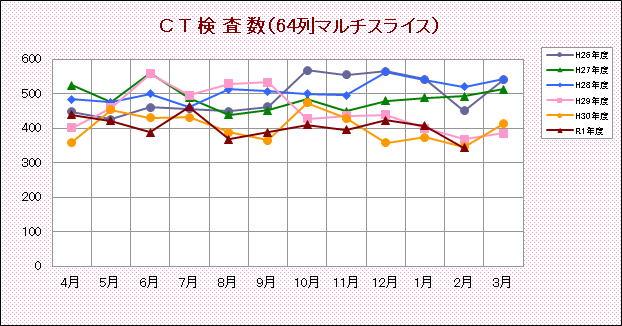 CT検査数(64列マルチスライス)
