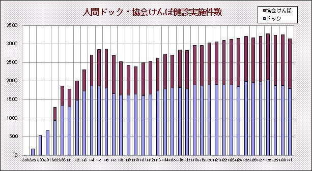 人間ドック・協会けんぽ健診実施件数