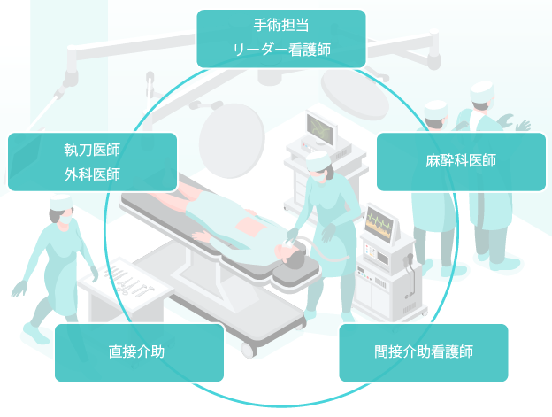 手術室看護師の役割